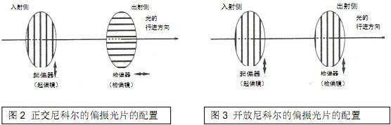 延迟= 旋转角波长/180  通常微分干涉是在灰色的状态下进行观察的,插入灵敏色板(1波长板)可以添加干涩色。见图9所示。  剪切量与反差 虽然剪切量增大会导致像的分辨率降低,但另一方面却会提高像的反差。对图10所示的有斜面的标本加以分析,可以方便地理解这一点。剪切量变大后,分离的2束光的光程差也会变大,反差因此提高。  以下所示为小剪切量与大剪切量图像的线A-B间的强度轮廓。  通过图像和图表可知,小剪切量时反差低但线宽细(即分辨率高),大剪切量时反差高但线宽粗(分辨率低)。